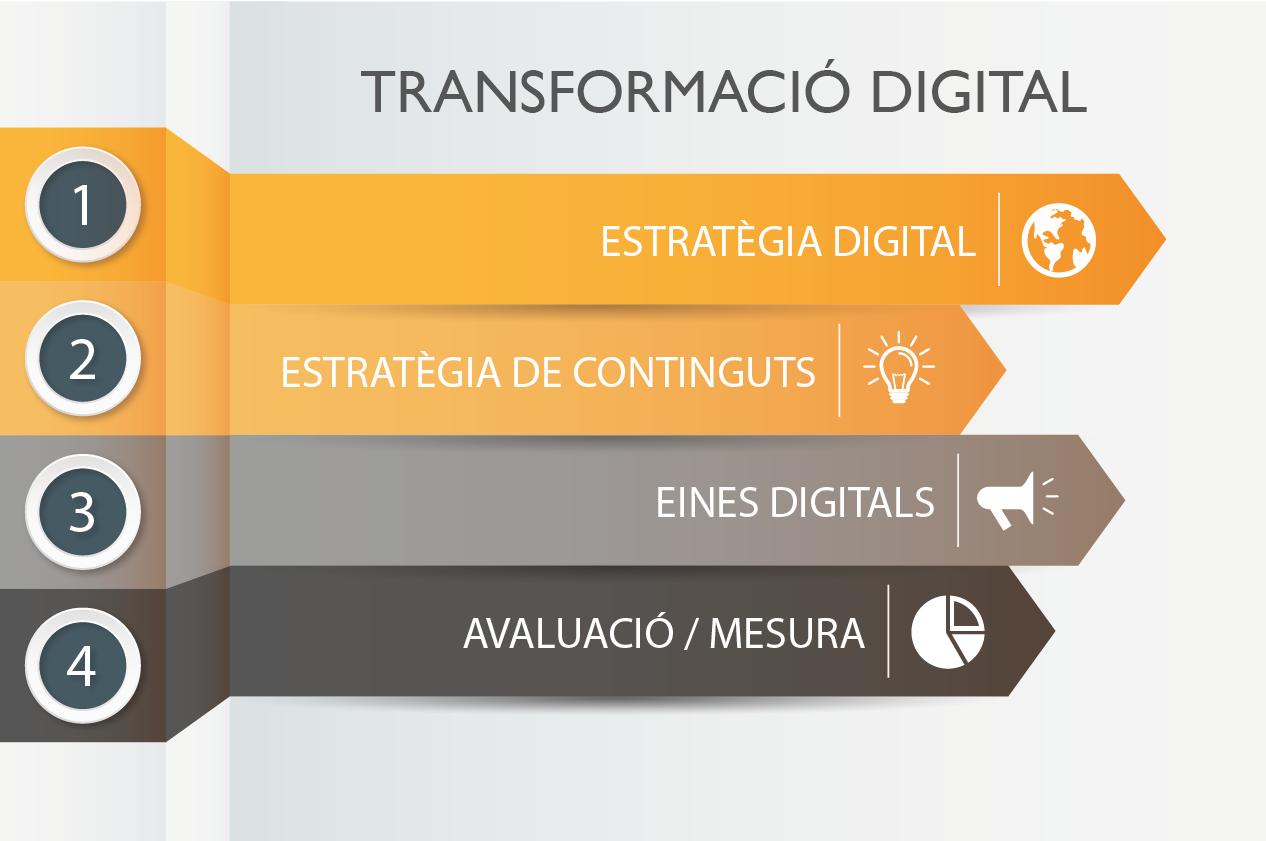 Confluència - Transformació Digital
